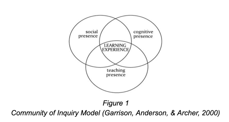 Venn diagram with three circles labeled 'social presence, cognitive presence, and teaching presence. 'learining experience' is in the center.
